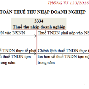 So Do Chu T Tai Khoan 3334