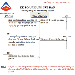 SO DO KE TOAN TAI KHOAN 157