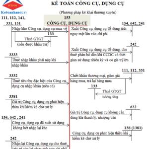 So Do Chu T Tai Khoan 153