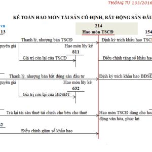 So Do Chu T Tai Khoan 214